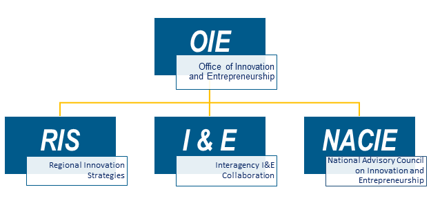 OIE Initiatives and Goals: Regional Innovation Strategies, Interagency I&E Collaboration, National Advisory Committee on Innovation and Entrepreneurship