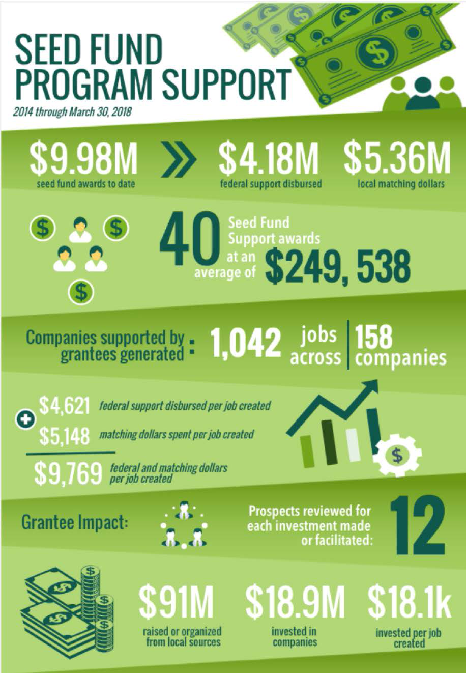 Seed Fund Support Infographic